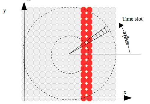 croquis-del-movimiento-circular-del-pov