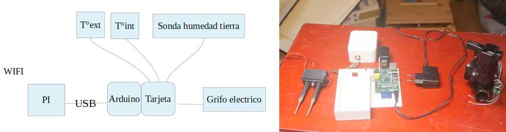 esquema de los sensores de la huerta
